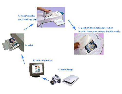 Trik tips sablon percetakan mediacell maumere for Iron on shirt paper
